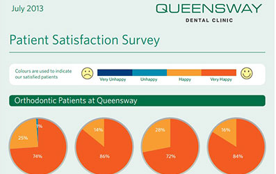July Satisfaction Survey