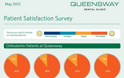 May Satisfaction Survey